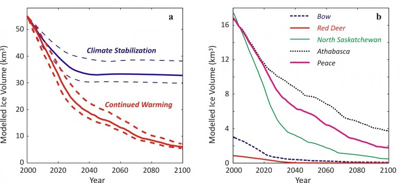 Projected Climate warming and stabilization scenarios with corresponding modelled ice volume effects