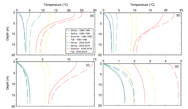 Temperature profiles for lakes at (a) 40°N, (b) 50°N, (c) 60°N, and (d) 70°N latitudes during the seasonal periods of 1960-1999 and 2040-2079