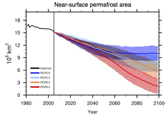 CMIP5 modelled future permafrost area in the Northern Hemisphere