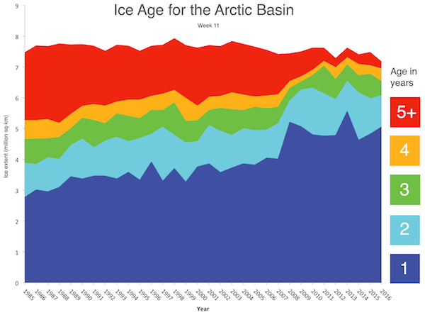 Sea ice age from 1985 to 2016