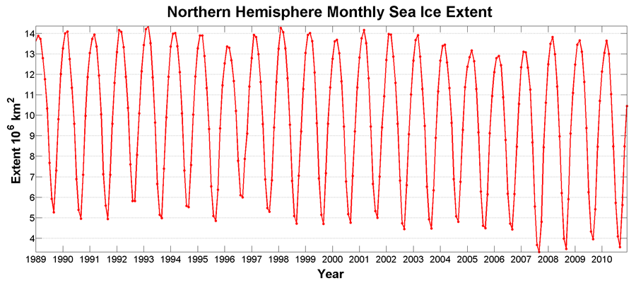 Monthly variability of sea ice extent over the Northern Hemisphere 1989-2010