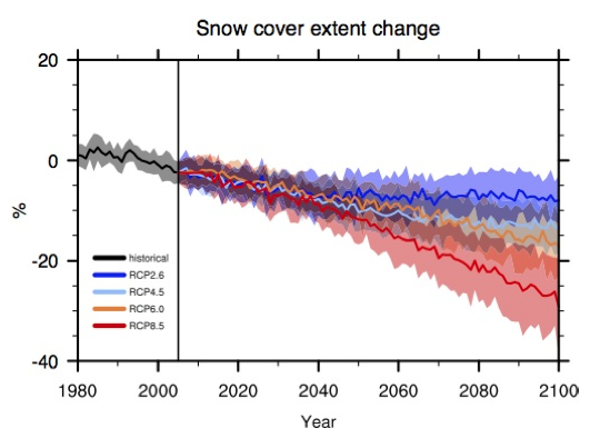 Graph of Northern Hemisphere snow cover
